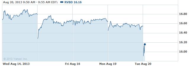 RVBD-20130820