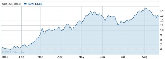 Radian Group Inc. Common Stock Stock Chart - RDN Interactive Chart - Yahoo! Finance