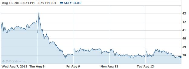 SCTY-08132013