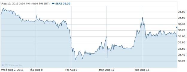 SEAS-20130813