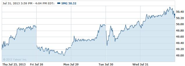 SMG-20130801