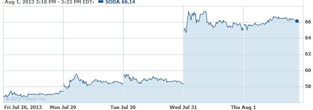 SODA-20130801