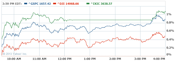 S&P 500 Index Chart - Yahoo! Finance3