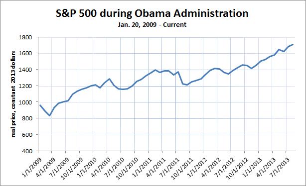 S&P 500 Obama