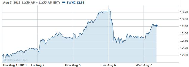 SWHC-08072013