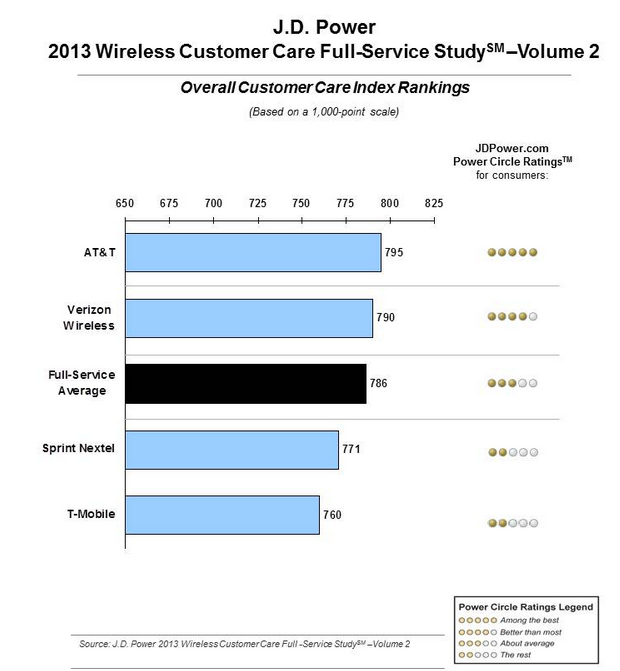 J.D. Power wireless customer service study