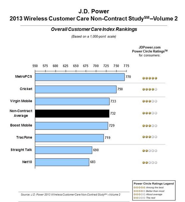 J.D. Power wireless customer satisfaction study