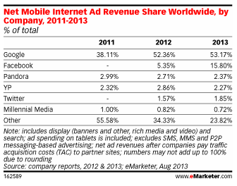 eMarketer Facebook mobile ad revenue