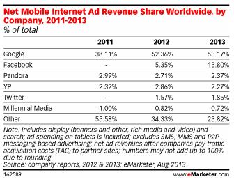 eMarketer Facebook mobile ad revenue