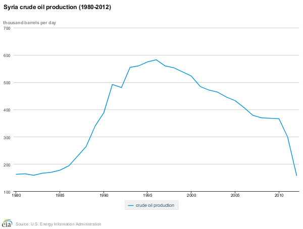 Syria crude oil production (1980-2012) pic