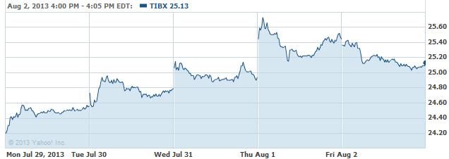 TIBX-08052013