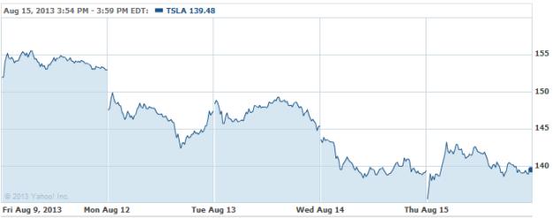 TSLA-20130815
