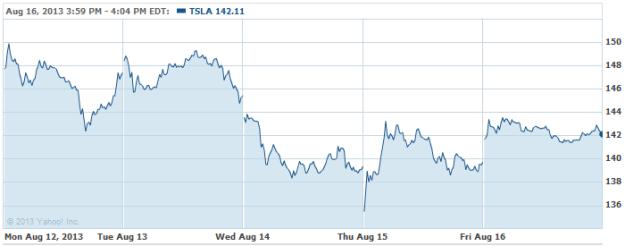 TSLA-20130816