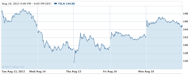 TSLA-20130819