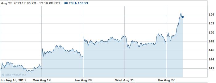 TSLA-20130822