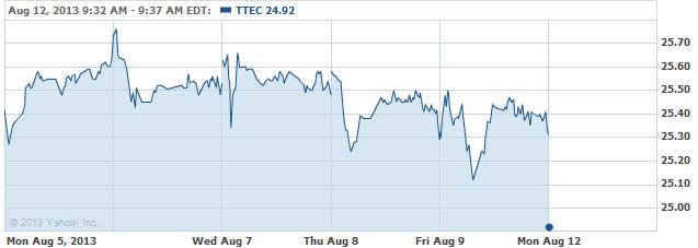 TTEC-08122013