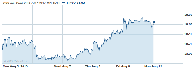 TTWO-08122013
