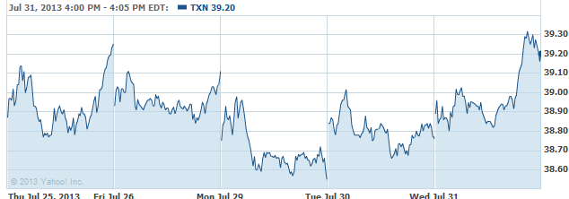 TXN-20130801