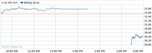 The NASDAQ OMX Group, Inc. Stock Chart - NDAQ Interactive Chart - Yahoo! Finance