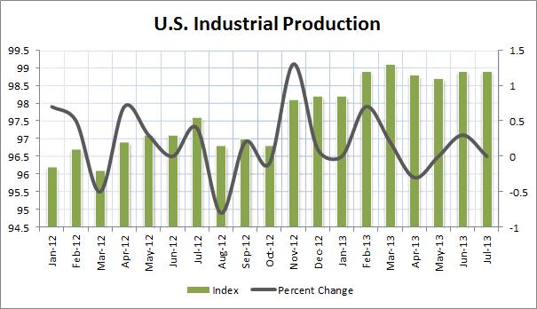 U.S. Industrial Production