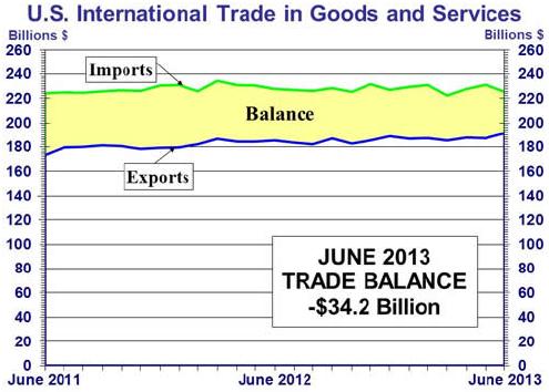 U.S. Trade