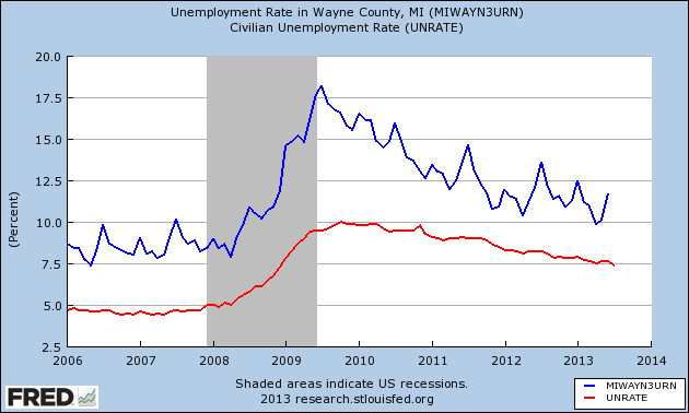 Unemployment Wayne County and Country