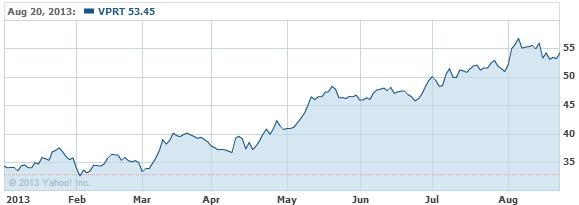 Vistaprint N.V. Stock Chart - VPRT Interactive Chart - Yahoo! Finance