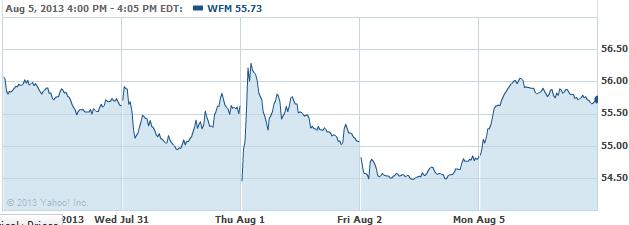 WFM-08062013