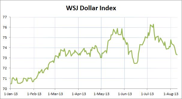 WSJ Dollar Index