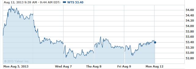 WTS-08122013