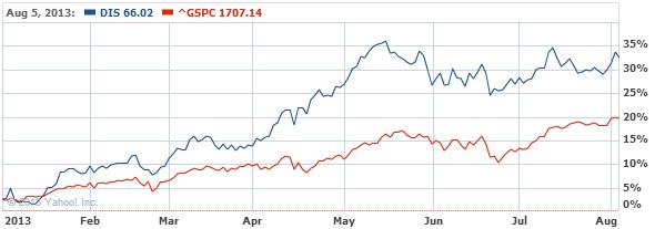 Walt Disney Company (The) Commo Stock Chart - DIS Interactive Chart - Yahoo! Finance