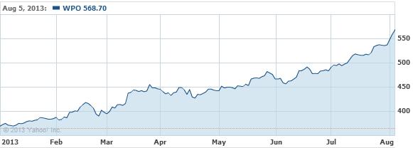 Washington Post Company (The) C Stock Chart - WPO Interactive Chart - Yahoo! Finance