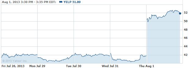 YELPP-20130801