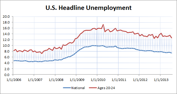 Young Unemployment Rate