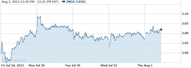 ZNGA-20130801