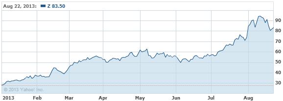 Zillow, Inc. Stock Chart - Z Interactive Chart - Yahoo! Finance