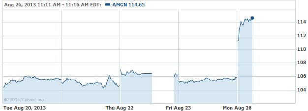 amgn-20130826