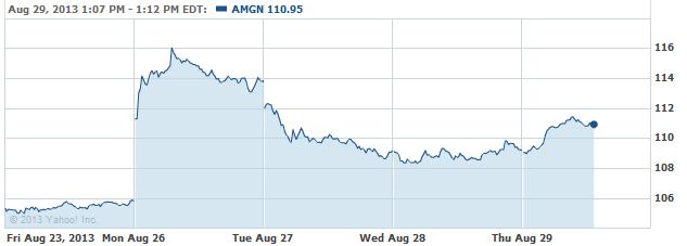 amgn-20130829