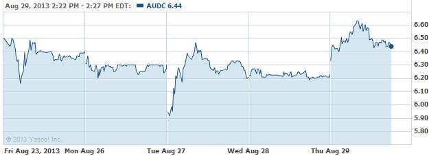 audc-20130829
