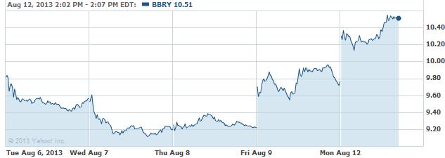 bbbry-08122013