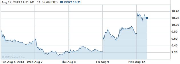 bbry-08122013
