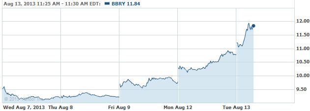 bbry-08132013