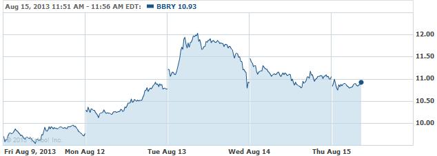 bbry-20130815