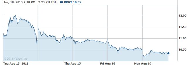 bbry-20130819