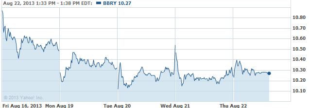 bbry-20130822