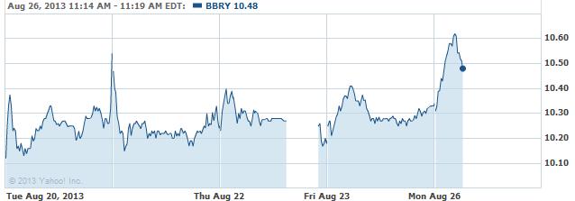 bbry-20130826