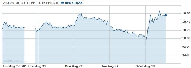 bbry-20130828