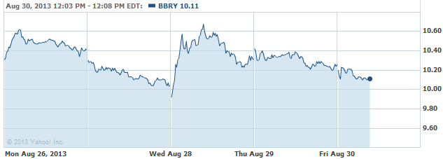 bbry-20130830