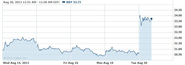 bby-20130820
