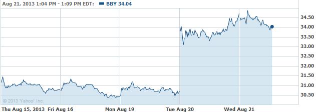 bby-20130821